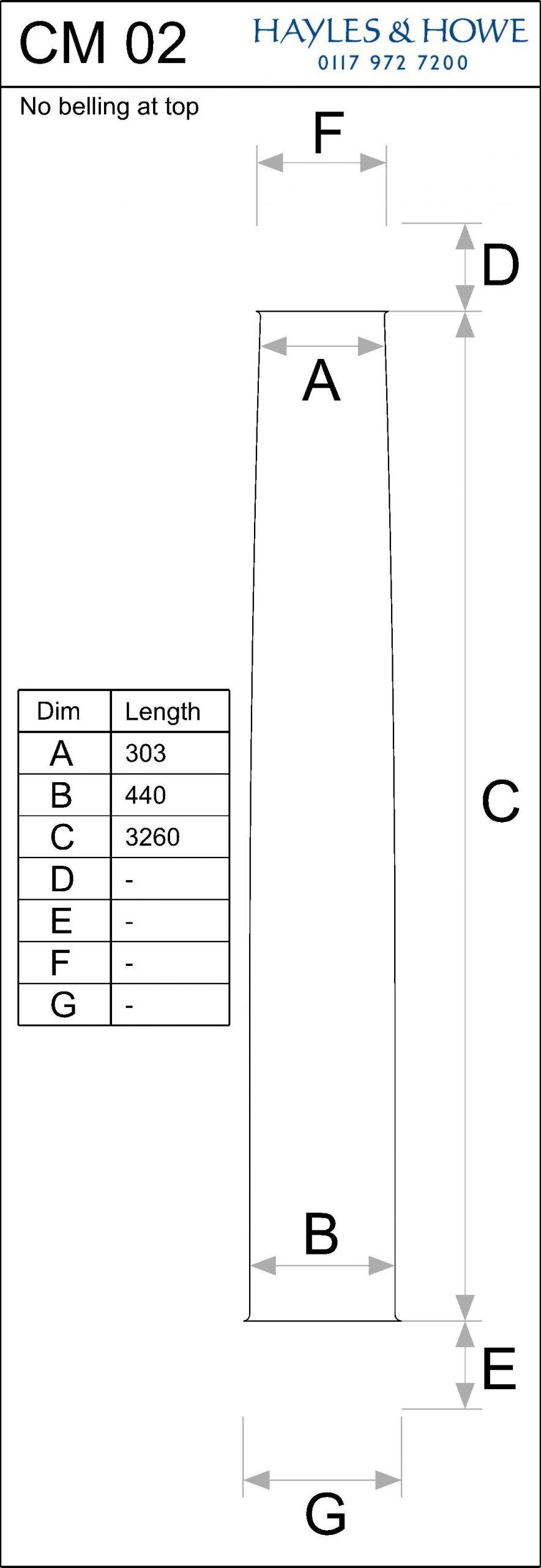 CM02 scaled